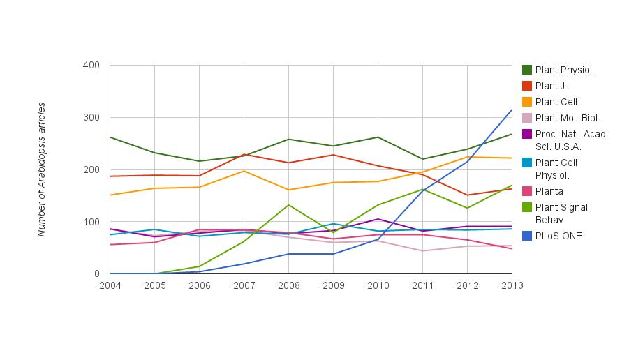 Figure 1. The top Arabidopsis-publishing journals 2004-2013.