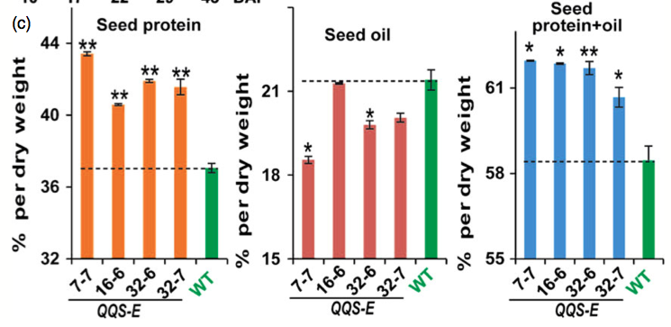 N change in Soybean QQS OX. From: http://onlinelibrary.wiley.com/doi/10.1111/pbi.12238/abstract